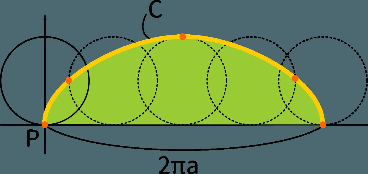 面積 サイクロイド