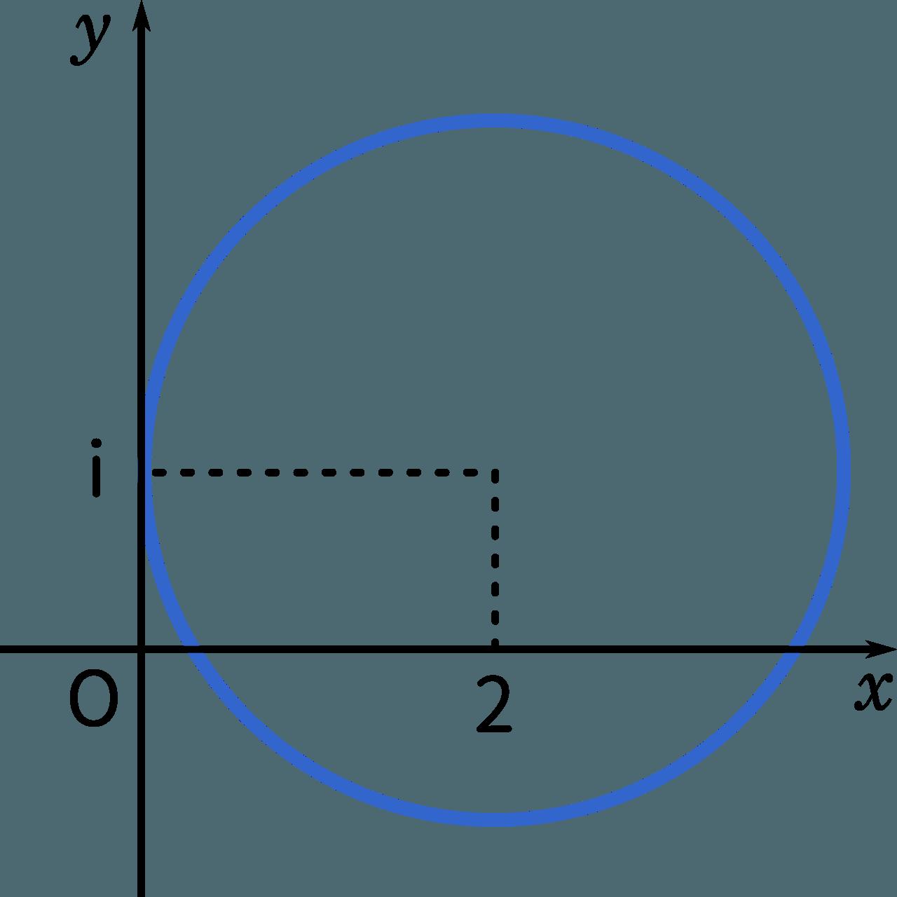 【数Ⅲ複素数平面】点wの表す図形 zを消去して解決