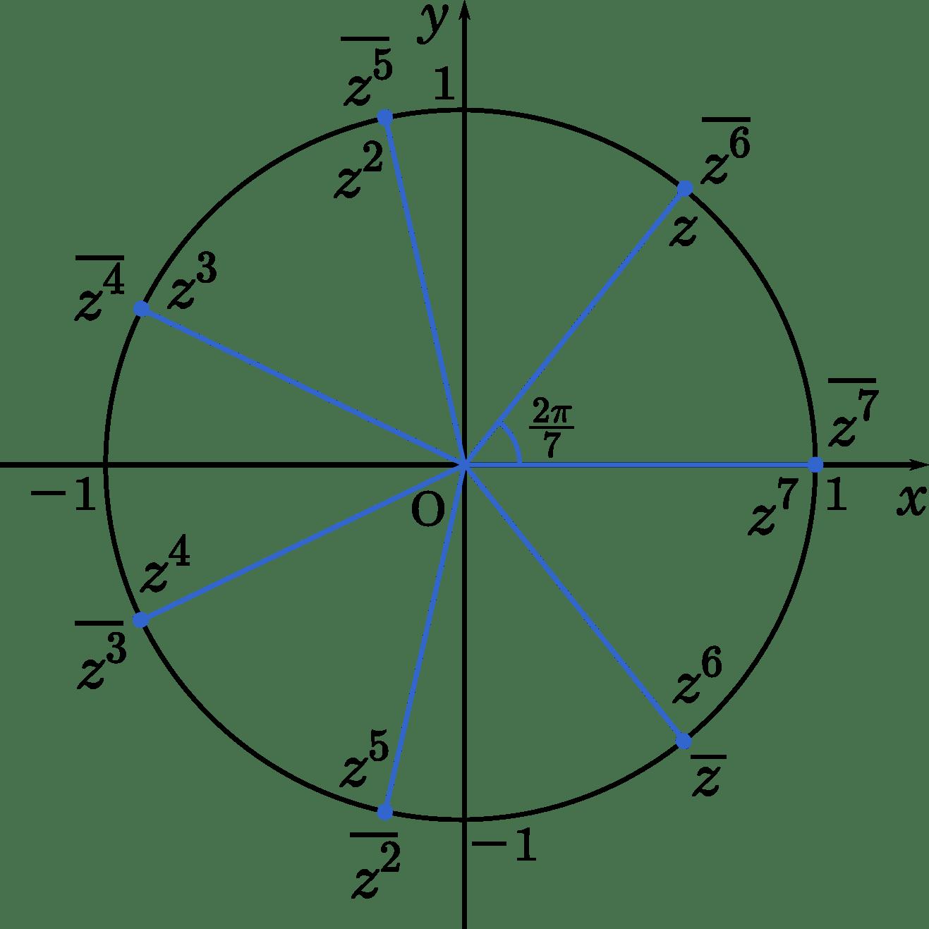 ド・モアブルの定理を用いて共役複素数を整理する(千葉大) | mm参考書